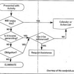 flow chart millionaire tim ferriss task productivity magic decision time value life